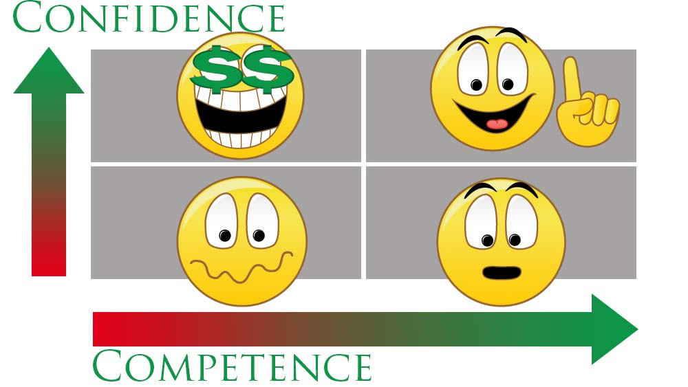confidence competence matrix