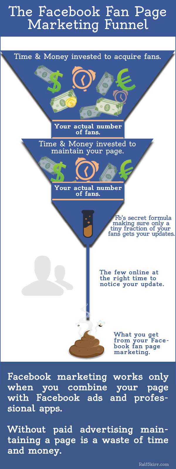 Infographic Facebook Fan Page Marketing